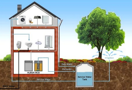 Greywater is a great way to re-purpose household water